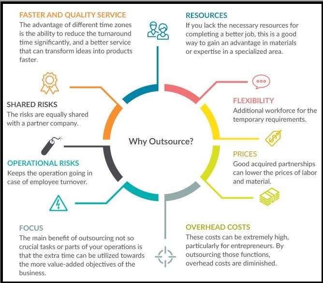 Why IT Outsourcing
